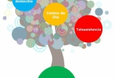 Recursos en dependencia, temática del nuevo taller para cuidadores y familiares de la FEMM
